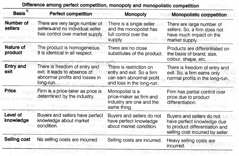 a comparison of perfect competition and monopoly economics essay Monopolistic competition: definition, theory, characteristics & examples  perfectly competitive market: definition, characteristics & examples imperfect.