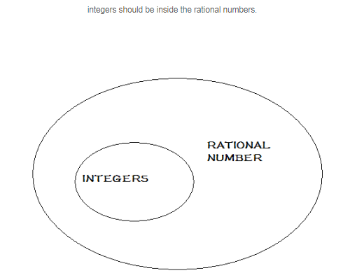 Draw A Venn Diagram All Integers Are Rational Numbers Home Work