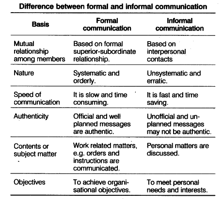 formal and informal communiction assignment Formal writing assignments: writing to communicate when writing to communicate, students move from their informal and more discovery-based writing to more formal, demanding and public.