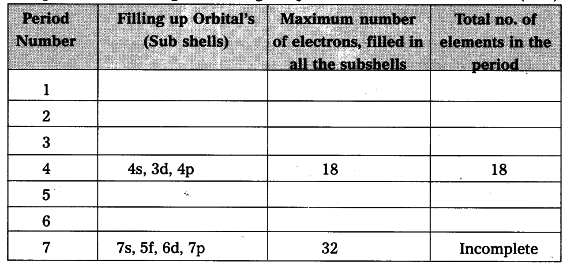 Complete The Following Table Using The Periodic Table Class 10