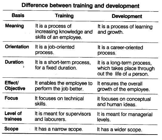 the difference between training and development Training is focused on individual tasks, all nuts and bolts  how to turn a wrench also, training has a beginning and an end development is the whole person concept.