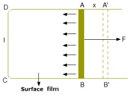 Define surface energy and show that surface energy is equal