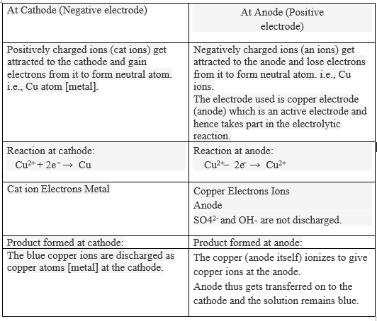Explain electrolysis of copper sulphate solution with