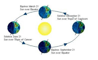 Explain solstices and equinoxes with the help of a diagram - Home Work Help  - Learn CBSE ForumLearn CBSE Forum